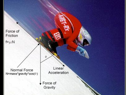 Science of Skiing